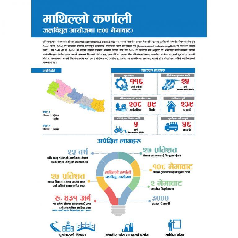 Upper Karnali - Factsheet (Nepali)